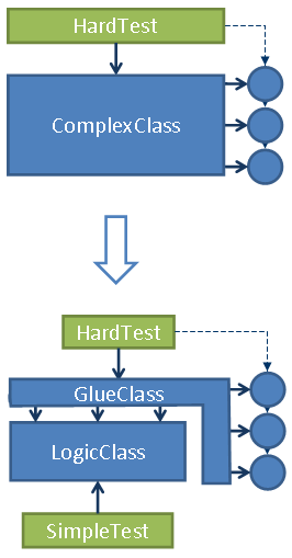 Separating logic from glue can make unit testing easier.