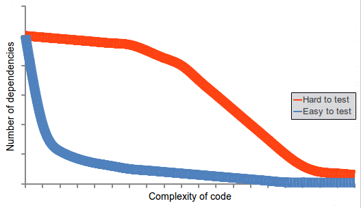 A graph displaying two possible code bases that are more or less easy to test.