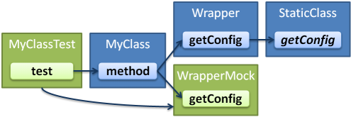 A test calling a class which calls a static method through a wrapper class.