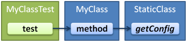 A test for a class which calls a static method.