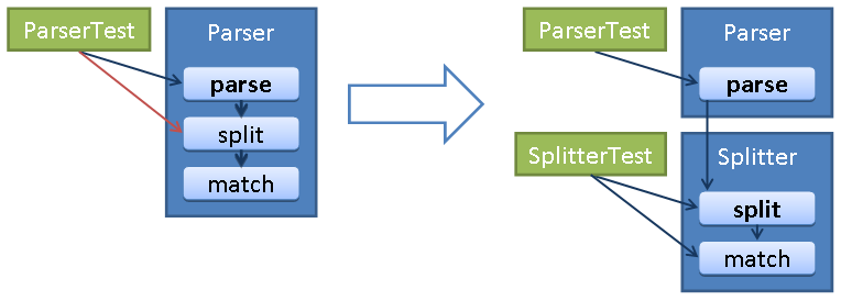 Extract a private method in need of testing to a separate class.